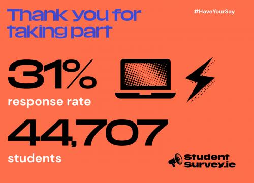 StudentSurvey.ie Response rate 2020