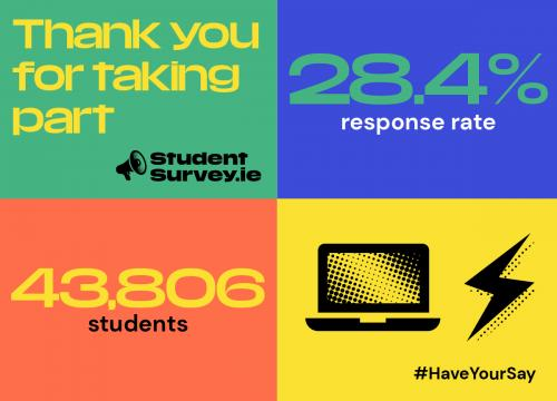 StudentSurvey.ie Response Rate 2021